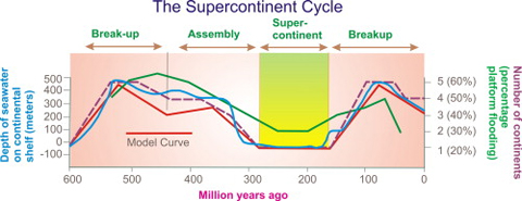 ► Earth history has been punctuated by the assembly and breakup of supercontinents. ► The influence of the supercontinent cycle on Earth's geologic record is profound. ► Recognition of the cycle is a major milestone in the development of Earth Science.