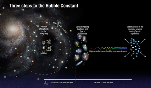 Three Steps to Hubble Constant (Artist's Illustration) -- This illustration shows the three steps astronomers used to measure the universe's expansion rate to an unprecedented accuracy, reducing the total uncertainty to 2.4 percent. Astronomers made the measurements by streamlining and strengthening the construction of the cosmic distance ladder, which is used to measure accurate distances to galaxies near and far from Earth. Beginning at left, astronomers use Hubble to measure the distances to a class of pulsating stars called Cepheid variables, employing a basic tool of geometry called parallax. This is the same technique that surveyors use to measure distances on Earth. Once astronomers calibrate the Cepheids' true brightness, they can use them as cosmic yardsticks to measure distances to galaxies much farther away than they can with the parallax technique. The rate at which Cepheids pulsate provides an additional fine-tuning to the true brightness, with slower pulses for brighter Cepheids. The astronomers compare the calibrated true brightness values with the stars' apparent brightness, as seen from Earth, to determine accurate distances. Once the Cepheids are calibrated, astronomers move beyond our Milky Way to nearby galaxies (shown at center). They look for galaxies that contain Cepheid stars and another reliable yardstick, Type Ia supernovae, exploding stars that flare with the same amount of brightness. The astronomers use the Cepheids to measure the true brightness of the supernovae in each host galaxy. From these measurements, the astronomers determine the galaxies' distances. They then look for supernovae in galaxies located even farther away from Earth. Unlike Cepheids, Type Ia supernovae are brilliant enough to be seen from relatively longer distances. The astronomers compare the true and apparent brightness of distant supernovae to measure out to the distance where the expansion of the universe can be seen (shown at right). They compare those distance measurements with how the light from the supernovae is stretched to longer wavelengths by the expansion of space. They use these two values to calculate how fast the universe expands with time, called the Hubble constant.