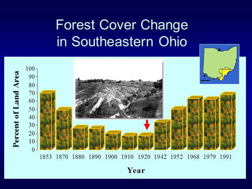 Forest Cover Change in Southeastern Ohio