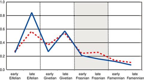 Figure 3. Middle to Late Devonian rates of biodiversity change. Speciation rate (solid line) and extinction rate (dashed line) calculated for species within two brachiopod (Schizophoria and Floweria) and one bivalve genus (Leiopteria). Speciation rates are substantially reduced during the crisis interval (shaded), but extinction rates are lower than during the Middle Devonian (Eifelian and Givetian Stages) background interval. Modified from Stigall (2010a).