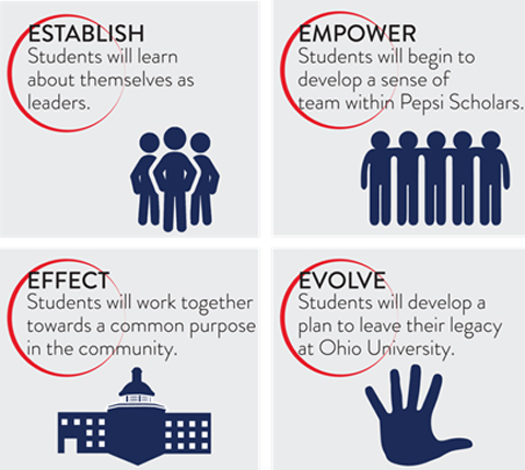 Pepsi Scholars graphic: Establish--students will learn about themselves as leaders; Empower--STudents will begin to develop a sense of team within Pepsi Scholars; Effect--Students will work together toward a common purpose in the community; Evolve--Students will develop a plan to leave their legace at Ohio University