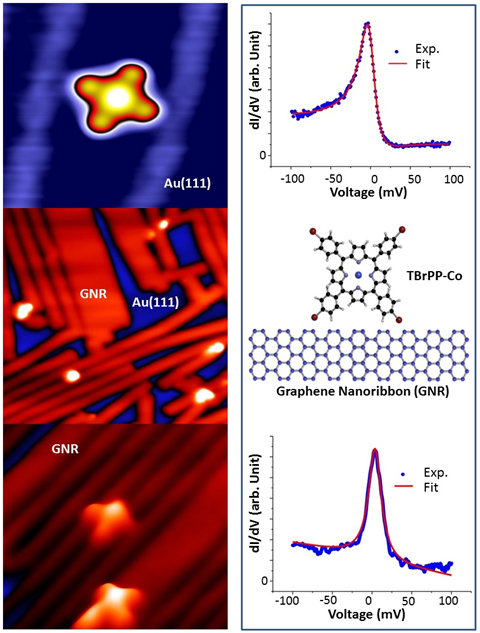 STM image of a TBrPP-Co molecule on gold and corresponding Kondo signal (top). Graphene nanoribbon grown on Au(111) surface and models of TBrPP-Co molecule and graphene nanoribbons (middle). TBrPP-Co molecules on graphene nanoribbons and corresponding Kondo signal (bottom). (Image courtesy: Saw Wai Hla)