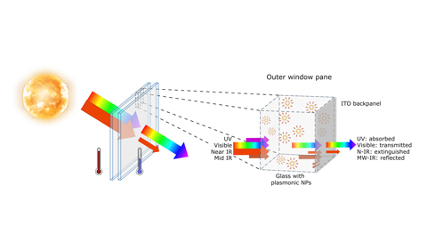 A low-emissivity window is a passive cooling system designed to block much of the solar spectrum while remaining transparent to visible light, thus reducing the amount of heating due to solar irradiation. This paper proposes to realize such systems by integrating a mixture of semiconductor and plasmonic nanoparticles in the outer panel of the window, blocking most of the UV and near IR solar radiation. Additionally, a conducting back panel is used to reflect mid and long wave IR radiation coming both from the outside and from the emission of the heated nanoparticles. The authors explore the use of a range of materials and shapes for the plasmonic nanoparticles, seeking to obtain good window performances with inexpensive materials. (Illustration: Lucas Besteiro)