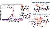 Cimatu and Students Author ACS Papers on Molecularly Imprinted Polymers, Substituted Monomers