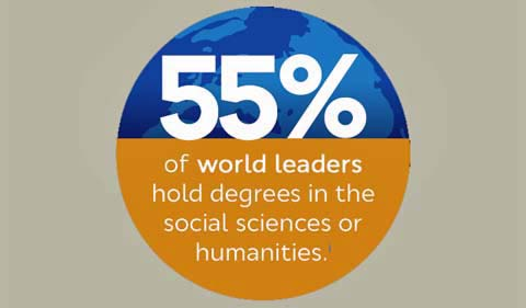 """55% of world leaders hold degrees in the social sciences or humanities"""
