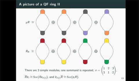 Quasi-Frobenius rings II